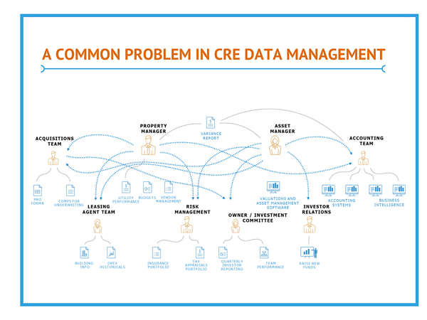 A Common Problem In CRE Data Management (1)