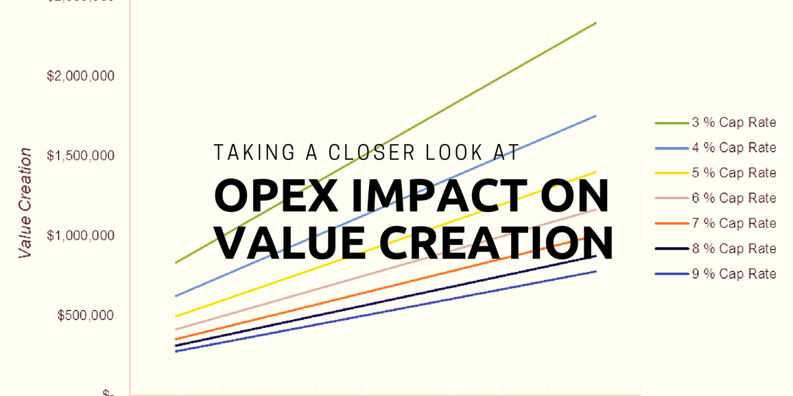 Taking a Closer Look at OPEX's Impact on Value Creation